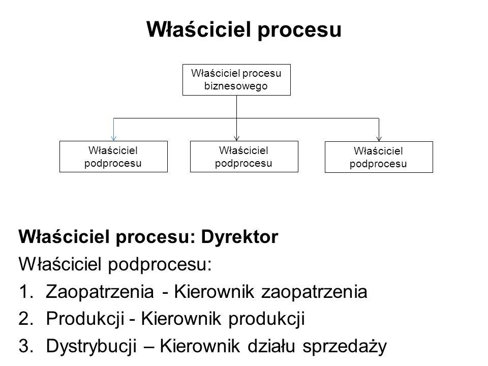 Właściciel procesu Właściciel procesu: Dyrektor Właściciel podprocesu: 1.Zaopatrzenia - Kierownik zaopatrzenia 2.Produkcji - Kierownik produkcji 3.Dys
