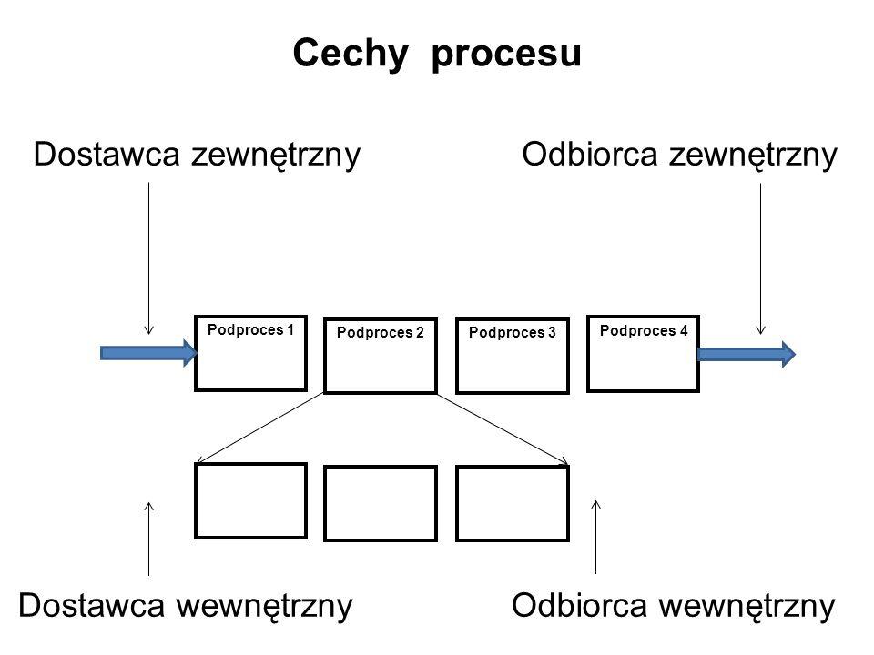 Cechy procesu Dostawca zewnętrznyOdbiorca zewnętrzny Podproces 1 Podproces 2Podproces 3 Podproces 4 Dostawca wewnętrznyOdbiorca wewnętrzny