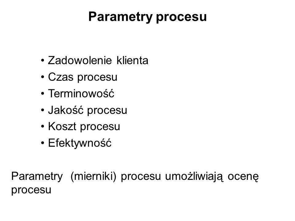 Parametry procesu Zadowolenie klienta Czas procesu Terminowość Jakość procesu Koszt procesu Efektywność Parametry (mierniki) procesu umożliwiają ocenę