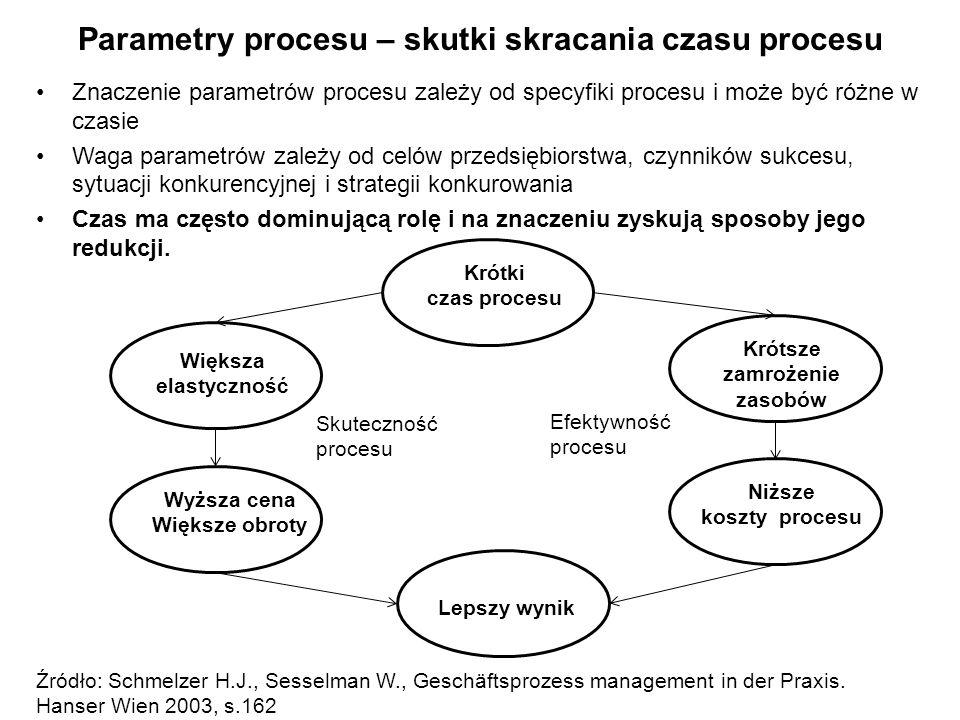 Parametry procesu – skutki skracania czasu procesu Znaczenie parametrów procesu zależy od specyfiki procesu i może być różne w czasie Waga parametrów