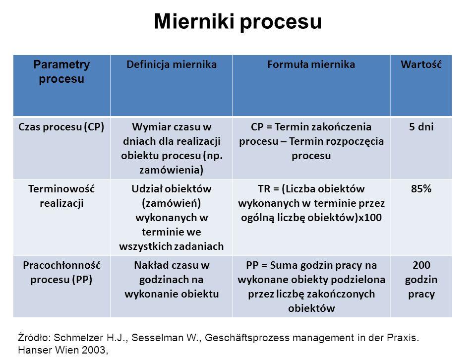 Mierniki procesu Parametry procesu Definicja miernikaFormuła miernikaWartość Czas procesu (CP)Wymiar czasu w dniach dla realizacji obiektu procesu (np