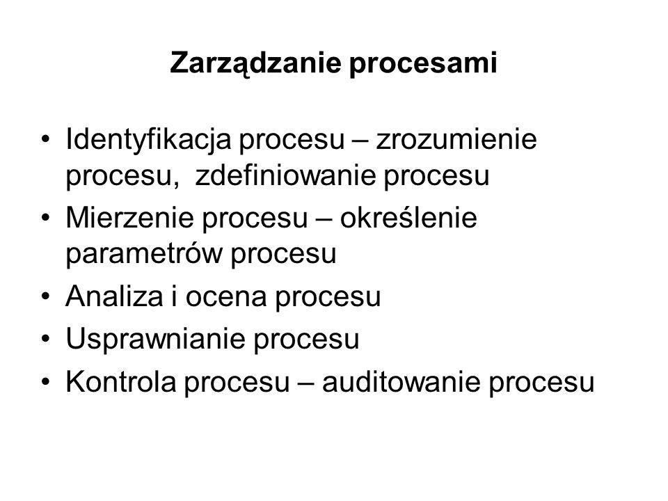 Zarządzanie procesami Identyfikacja procesu – zrozumienie procesu, zdefiniowanie procesu Mierzenie procesu – określenie parametrów procesu Analiza i o