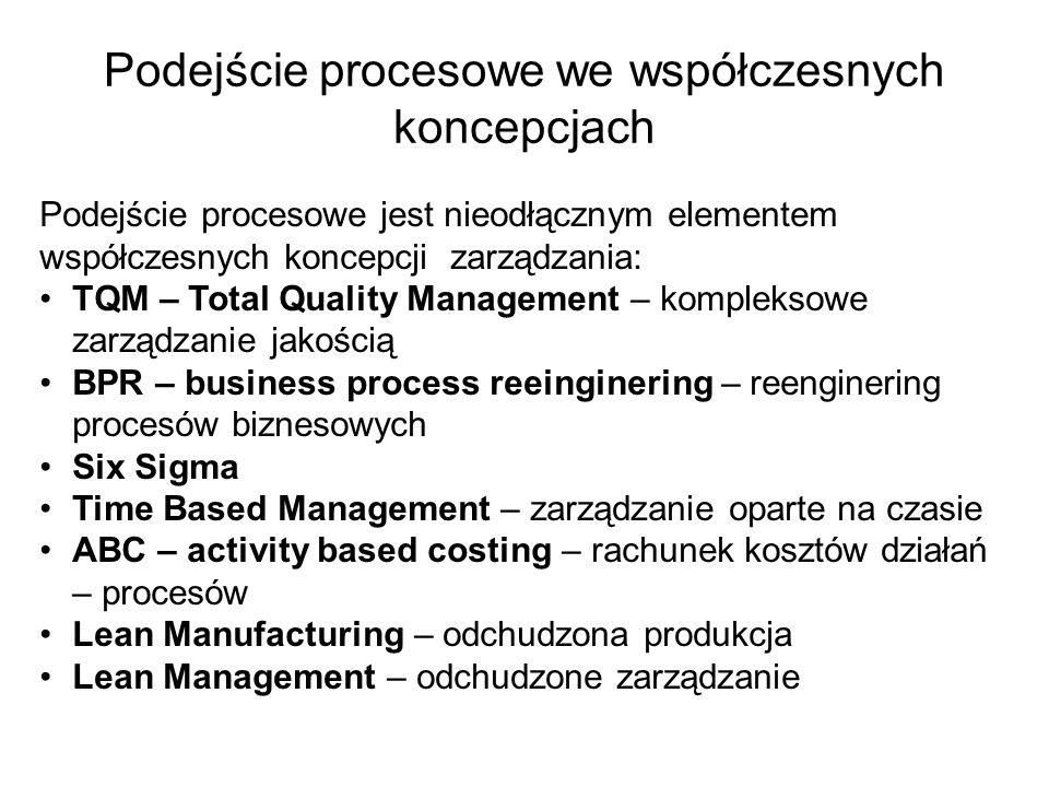 Podejście procesowe we współczesnych koncepcjach Podejście procesowe jest nieodłącznym elementem współczesnych koncepcji zarządzania: TQM – Total Qual