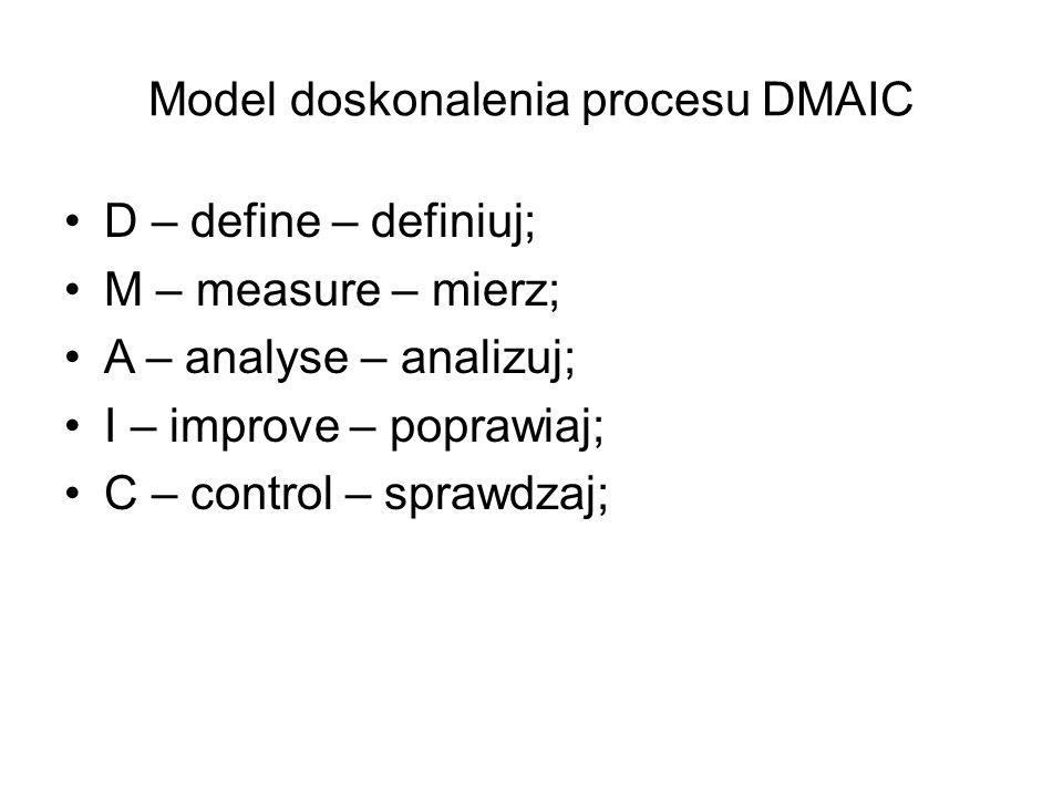 Model doskonalenia procesu DMAIC D – define – definiuj; M – measure – mierz; A – analyse – analizuj; I – improve – poprawiaj; C – control – sprawdzaj;
