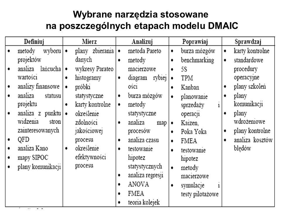 Wybrane narzędzia stosowane na poszczególnych etapach modelu DMAIC