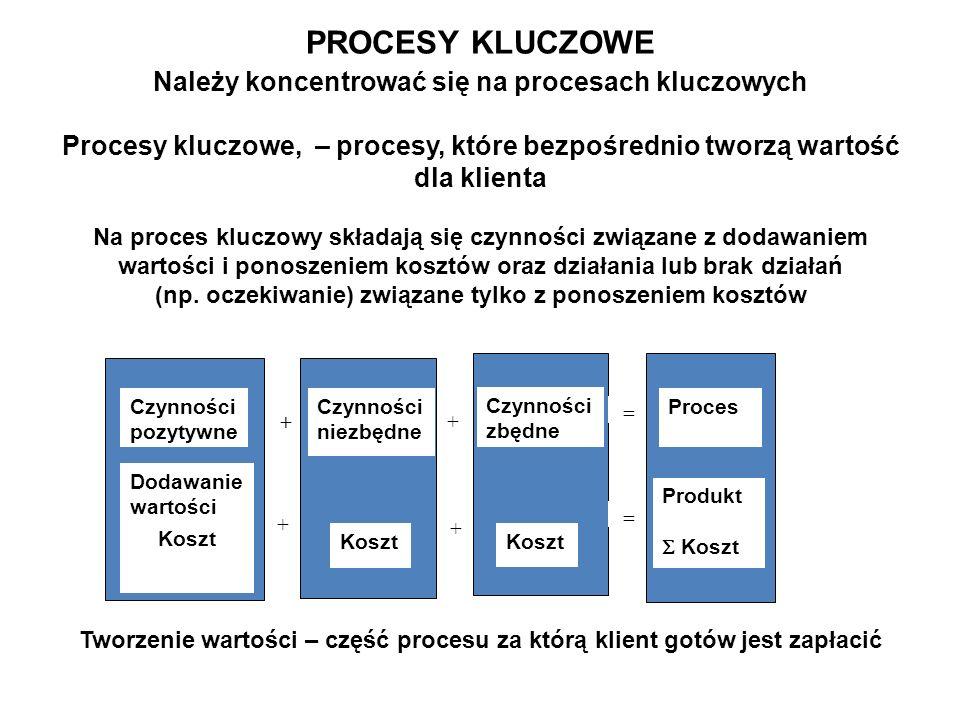 Należy koncentrować się na procesach kluczowych Procesy kluczowe, – procesy, które bezpośrednio tworzą wartość dla klienta Na proces kluczowy składają