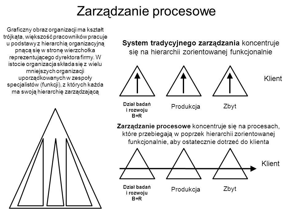 Zarządzanie procesowe Klient Dział badań i rozwoju B+R Produkcja Zbyt System tradycyjnego zarządzania koncentruje się na hierarchii zorientowanej funk