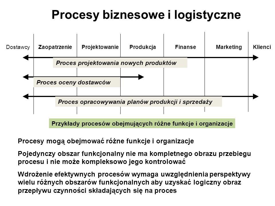 Procesy biznesowe i logistyczne DostawcyZaopatrzenieProjektowanieProdukcjaFinanseMarketingKlienci Proces projektowania nowych produktów Proces oceny d