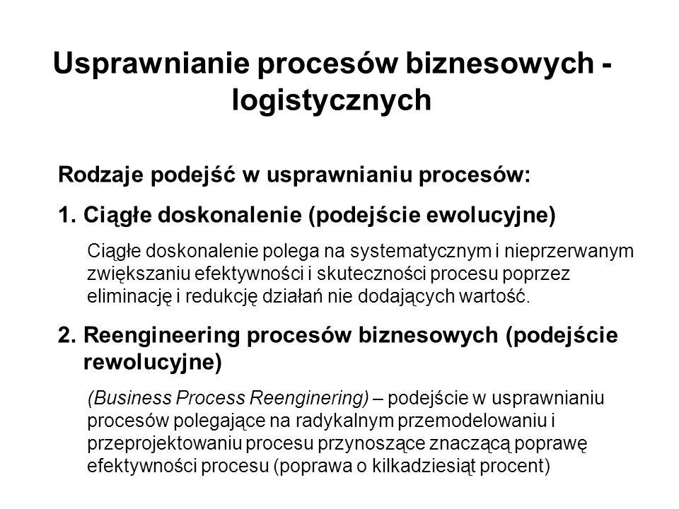 Usprawnianie procesów biznesowych - logistycznych Rodzaje podejść w usprawnianiu procesów: 1.Ciągłe doskonalenie (podejście ewolucyjne) Ciągłe doskona