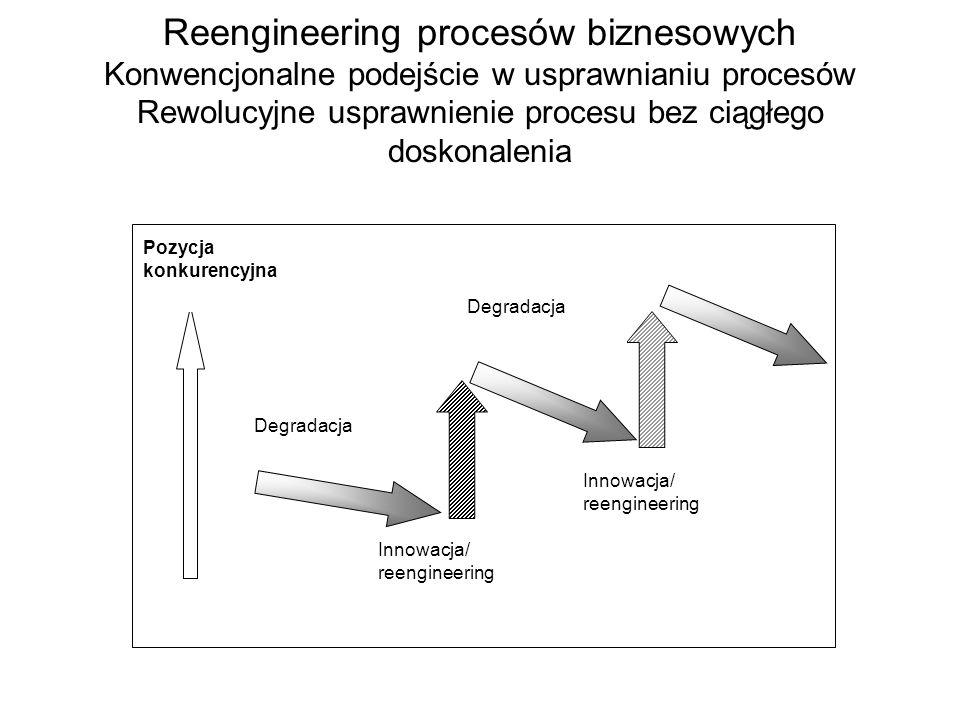 Reengineering procesów biznesowych Konwencjonalne podejście w usprawnianiu procesów Rewolucyjne usprawnienie procesu bez ciągłego doskonalenia Innowac