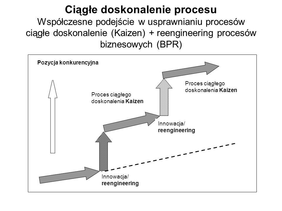 Ciągłe doskonalenie procesu Współczesne podejście w usprawnianiu procesów ciągłe doskonalenie (Kaizen) + reengineering procesów biznesowych (BPR) Inno