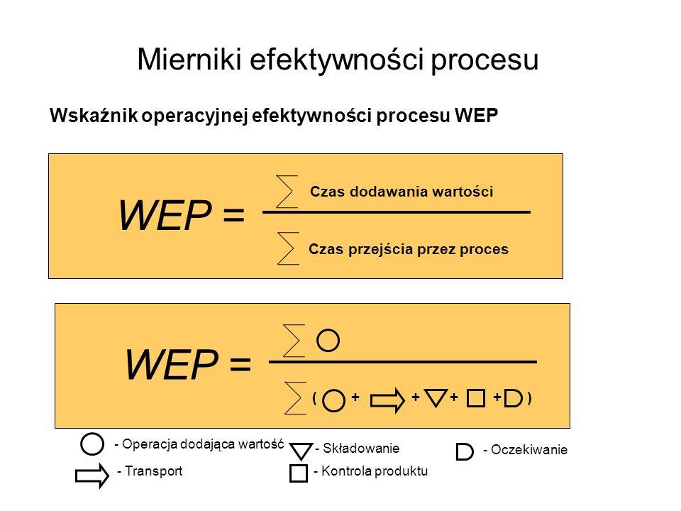 Mierniki efektywności procesu Wskaźnik operacyjnej efektywności procesu WEP WEP = - Operacja dodająca wartość - Transport - Składowanie - Kontrola pro