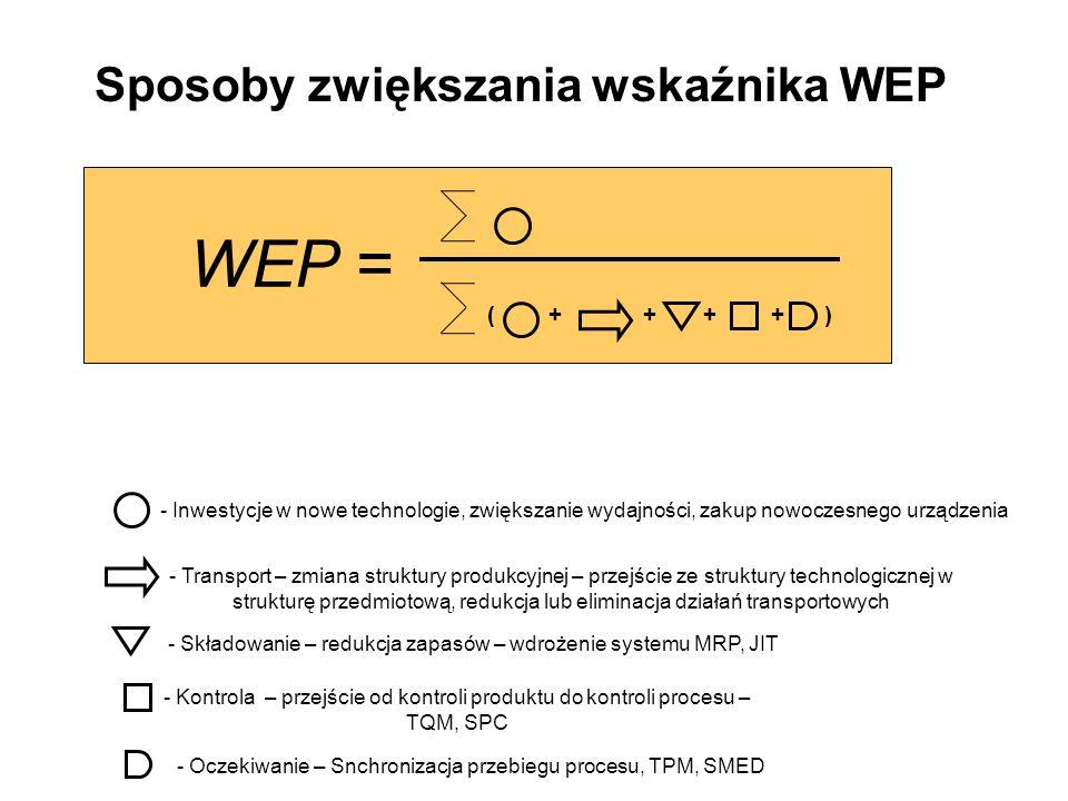 - Inwestycje w nowe technologie, zwiększanie wydajności, zakup nowoczesnego urządzenia ( + + + + ) WEP = Sposoby zwiększania wskaźnika WEP - Transport