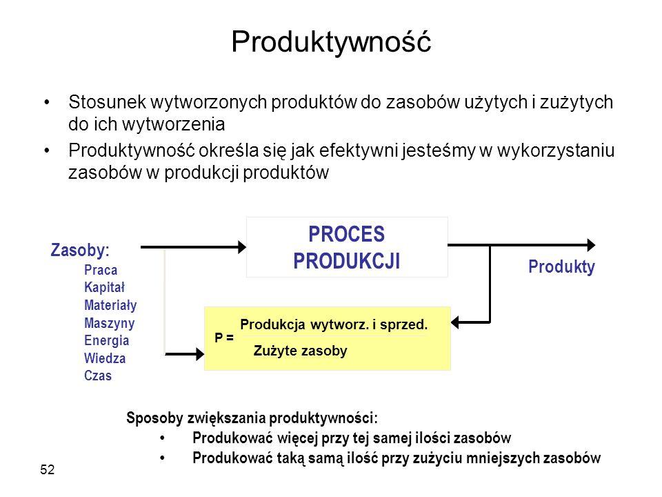 Produktywność Stosunek wytworzonych produktów do zasobów użytych i zużytych do ich wytworzenia Produktywność określa się jak efektywni jesteśmy w wyko