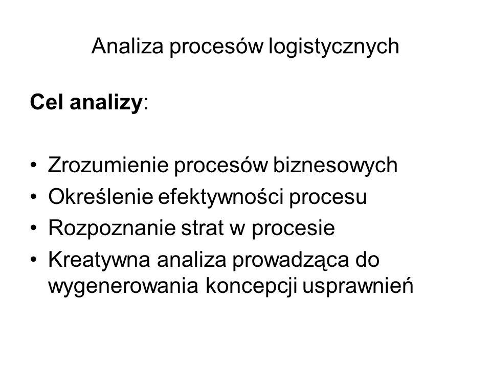 Analiza procesów logistycznych Cel analizy: Zrozumienie procesów biznesowych Określenie efektywności procesu Rozpoznanie strat w procesie Kreatywna an