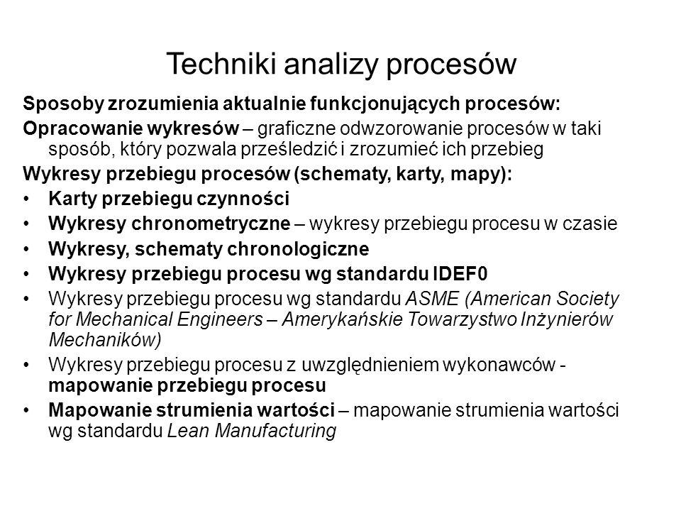 Techniki analizy procesów Sposoby zrozumienia aktualnie funkcjonujących procesów: Opracowanie wykresów – graficzne odwzorowanie procesów w taki sposób