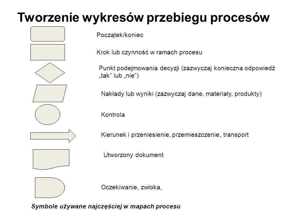 Tworzenie wykresów przebiegu procesów Początek/koniec Krok lub czynność w ramach procesu Punkt podejmowania decyzji (zazwyczaj konieczna odpowiedź tak