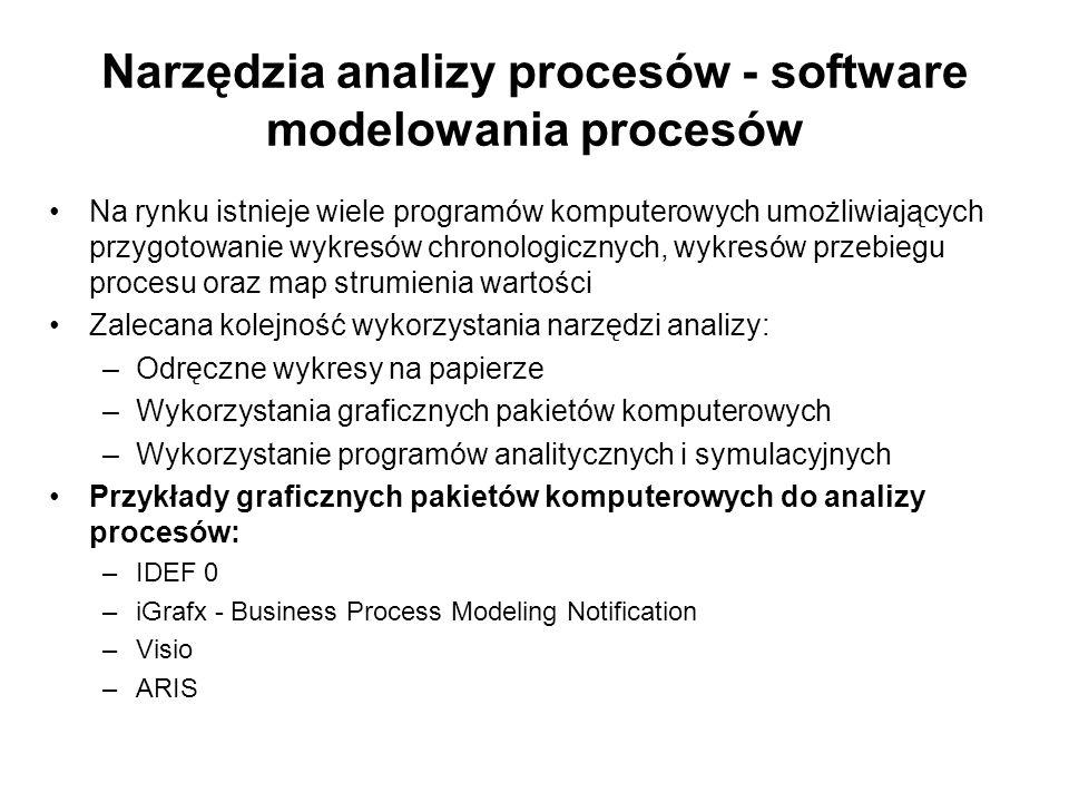 Narzędzia analizy procesów - software modelowania procesów Na rynku istnieje wiele programów komputerowych umożliwiających przygotowanie wykresów chro