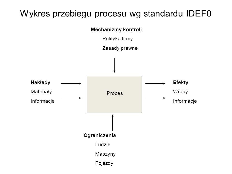 Wykres przebiegu procesu wg standardu IDEF0 Proces Nakłady Materiały Informacje Mechanizmy kontroli Polityka firmy Zasady prawne Ograniczenia Ludzie M
