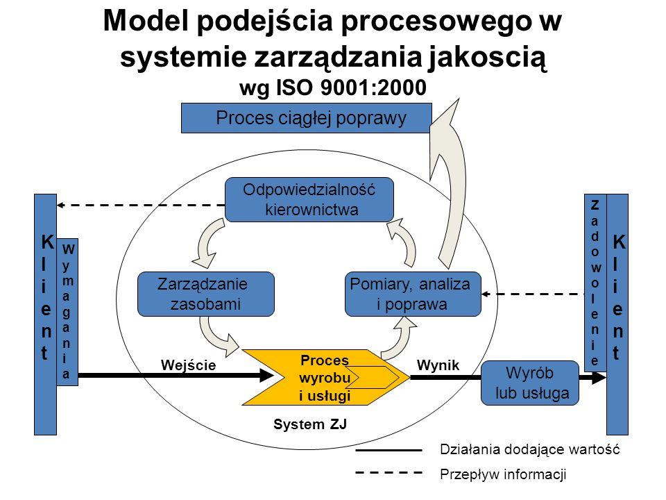 Model podejścia procesowego w systemie zarządzania jakoscią wg ISO 9001:2000 Proces ciągłej poprawy Odpowiedzialność kierownictwa Pomiary, analiza i p