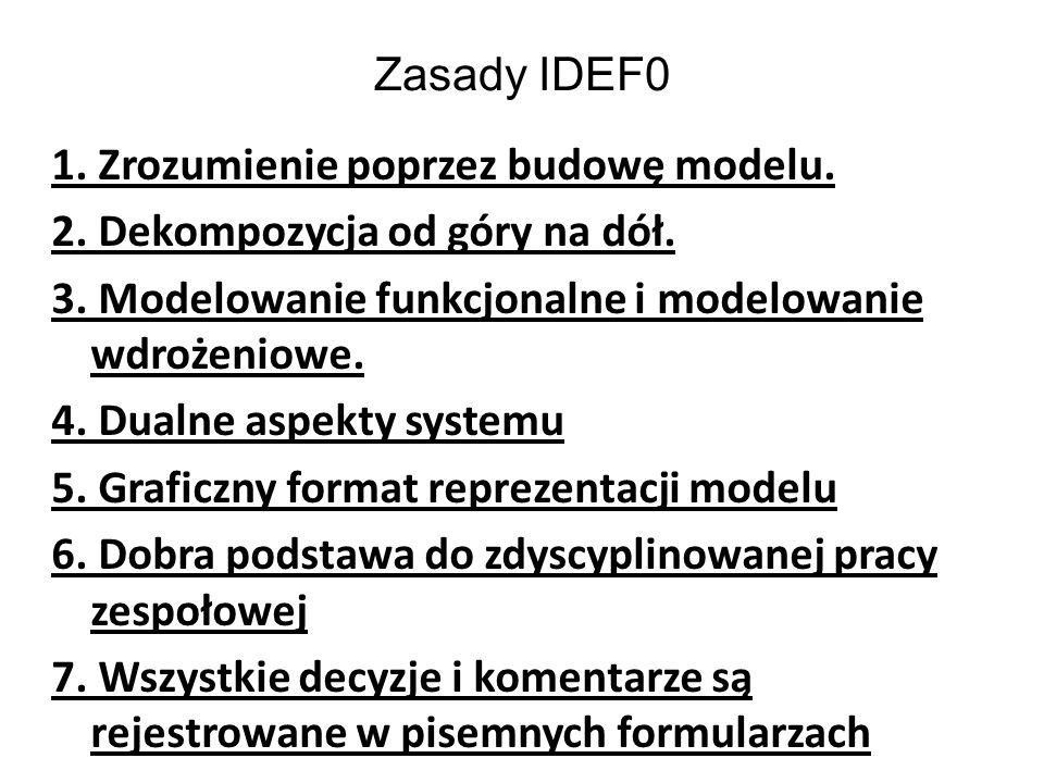 Zasady IDEF0 1. Zrozumienie poprzez budowę modelu. 2. Dekompozycja od góry na dół. 3. Modelowanie funkcjonalne i modelowanie wdrożeniowe. 4. Dualne as