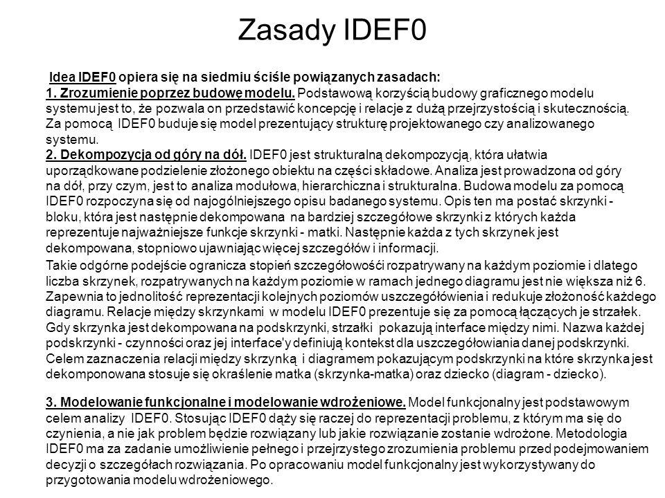 Zasady IDEF0 Idea IDEF0 opiera się na siedmiu ściśle powiązanych zasadach: 1. Zrozumienie poprzez budowę modelu. Podstawową korzyścią budowy graficzne