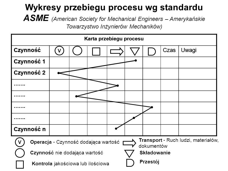 Wykresy przebiegu procesu wg standardu ASME (American Society for Mechanical Engineers – Amerykańskie Towarzystwo Inżynierów Mechaników) Karta przebie