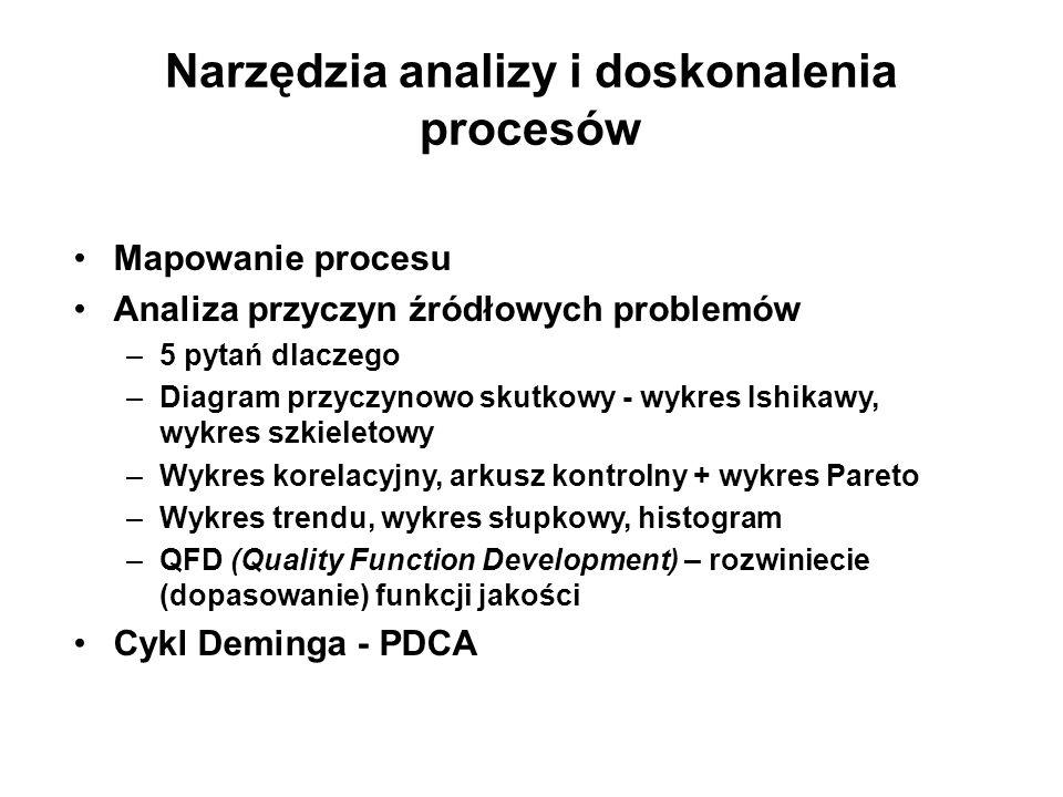 Narzędzia analizy i doskonalenia procesów Mapowanie procesu Analiza przyczyn źródłowych problemów –5 pytań dlaczego –Diagram przyczynowo skutkowy - wy