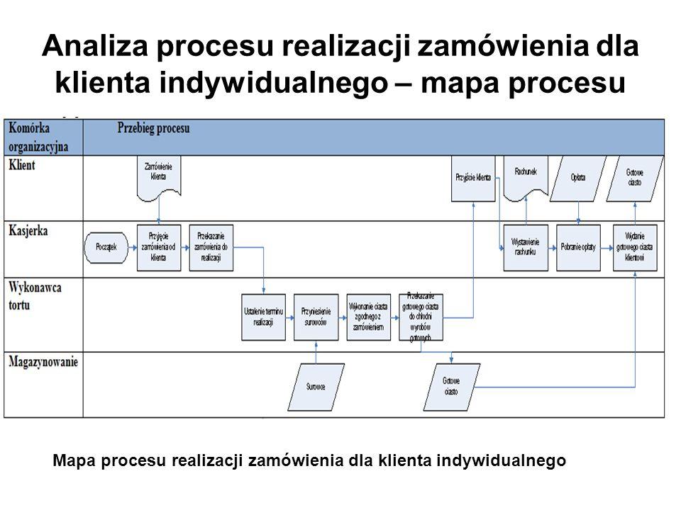 Analiza procesu realizacji zamówienia dla klienta indywidualnego – mapa procesu Mapa procesu realizacji zamówienia dla klienta indywidualnego