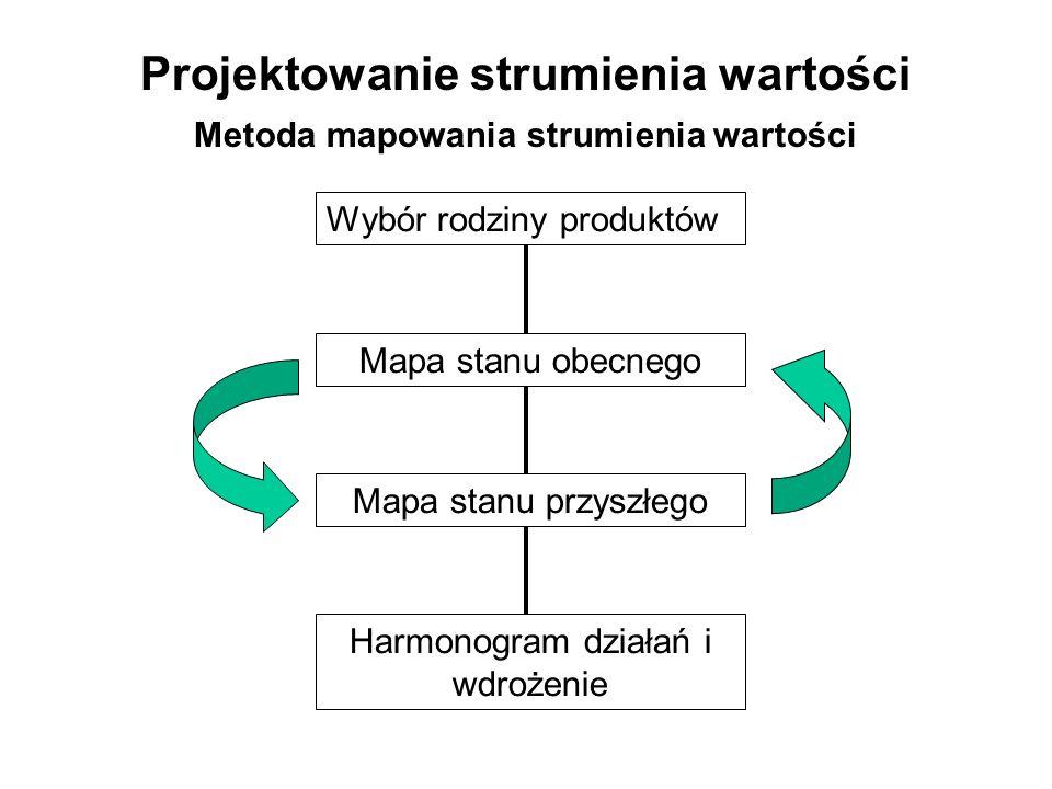 Projektowanie strumienia wartości Metoda mapowania strumienia wartości Wybór rodziny produktów Mapa stanu obecnego Mapa stanu przyszłego Harmonogram d