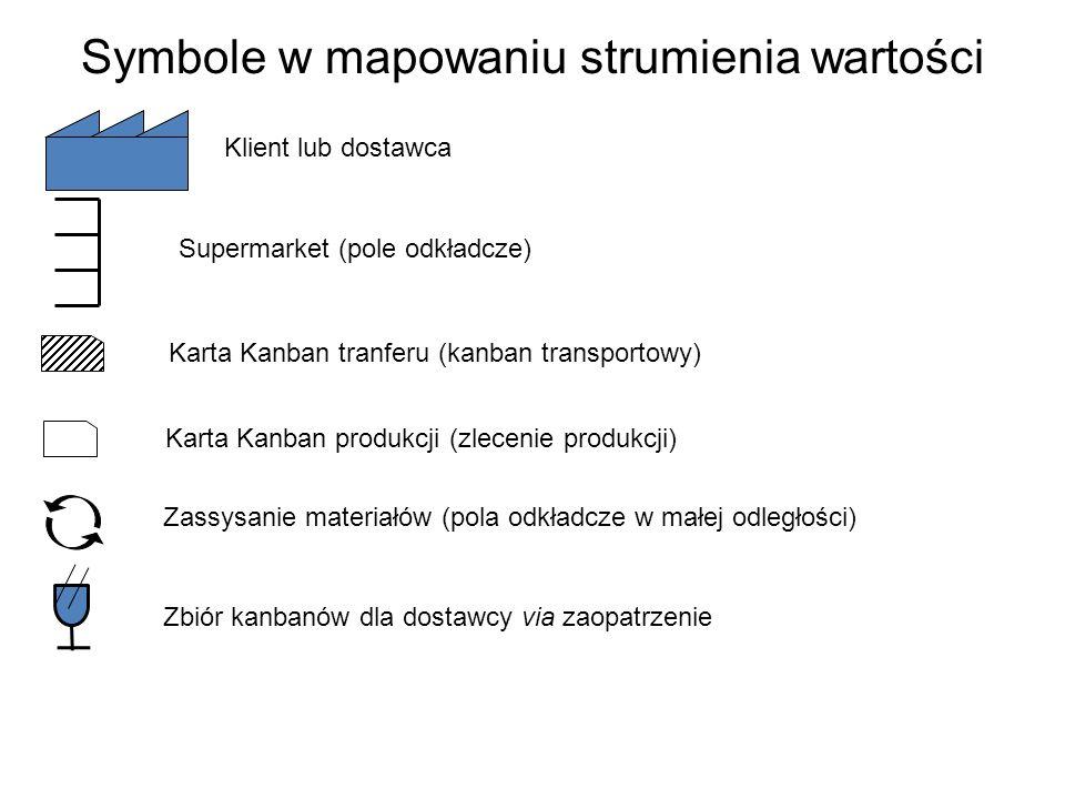 Symbole w mapowaniu strumienia wartości Supermarket (pole odkładcze) Klient lub dostawca Karta Kanban tranferu (kanban transportowy) Zassysanie materi