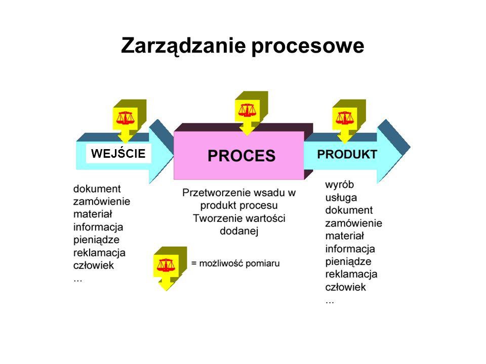 Pojęcie procesu. WEJŚCIE