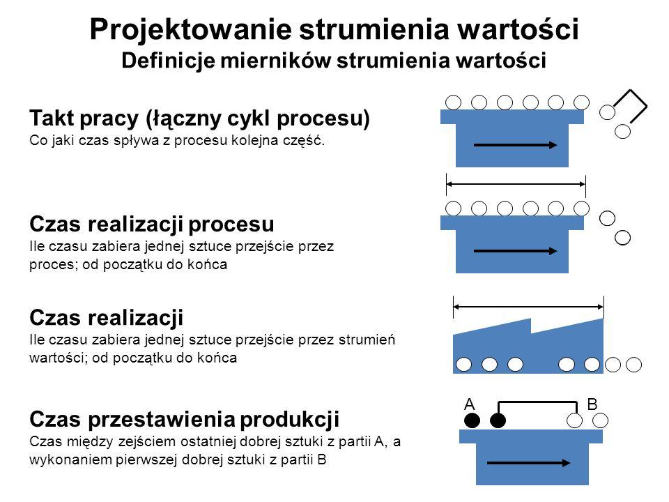Projektowanie strumienia wartości Definicje mierników strumienia wartości Takt pracy (łączny cykl procesu) Co jaki czas spływa z procesu kolejna część