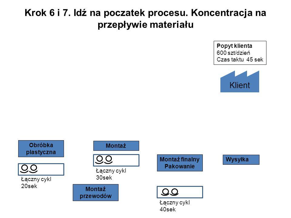 Krok 6 i 7. Idź na poczatek procesu. Koncentracja na przepływie materiału Wysyłka Klient Popyt klienta 600 szt/dzień Czas taktu 45 sek Obróbka plastyc