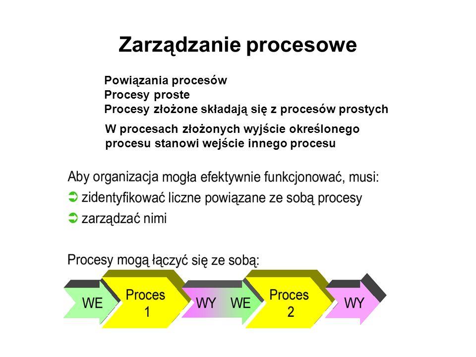 Zarządzanie procesowe Powiązania procesów Procesy proste Procesy złożone składają się z procesów prostych W procesach złożonych wyjście określonego pr