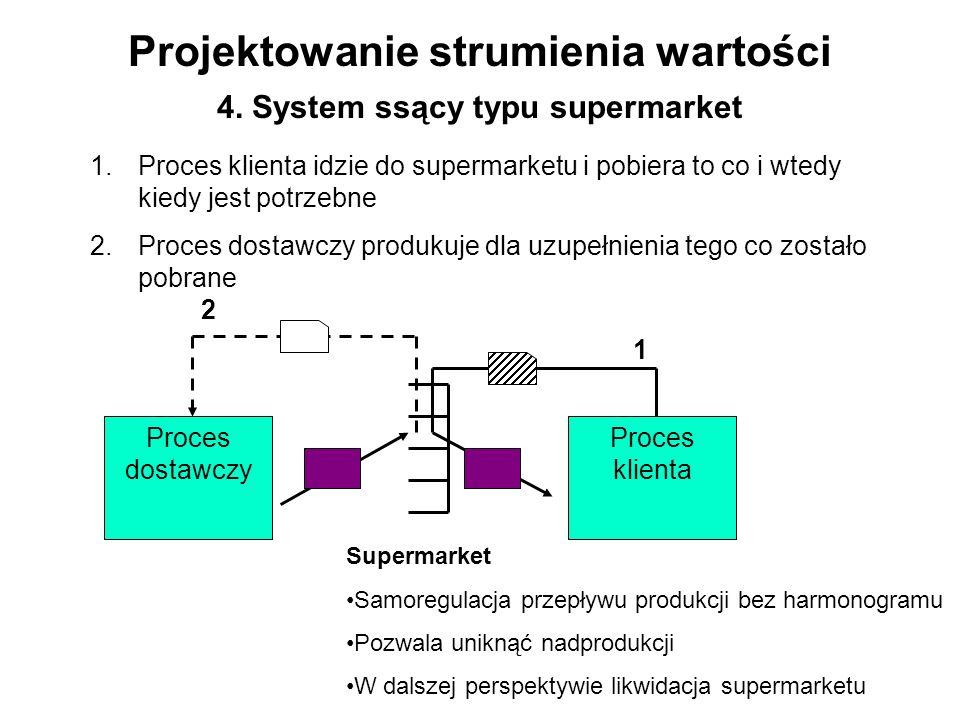 Projektowanie strumienia wartości 4. System ssący typu supermarket 1.Proces klienta idzie do supermarketu i pobiera to co i wtedy kiedy jest potrzebne