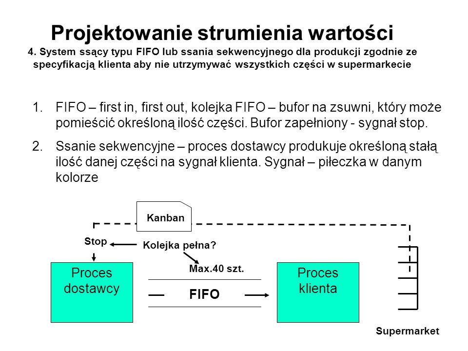 Projektowanie strumienia wartości 4. System ssący typu FIFO lub ssania sekwencyjnego dla produkcji zgodnie ze specyfikacją klienta aby nie utrzymywać