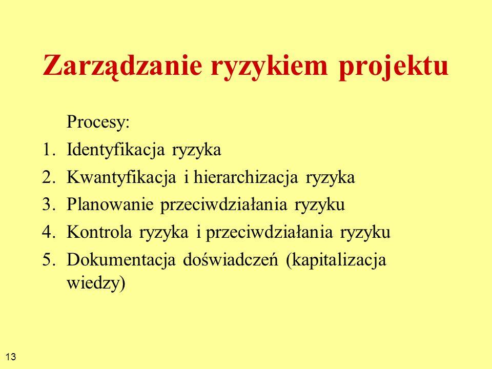 13 Zarządzanie ryzykiem projektu Procesy: 1.Identyfikacja ryzyka 2.Kwantyfikacja i hierarchizacja ryzyka 3.Planowanie przeciwdziałania ryzyku 4.Kontro