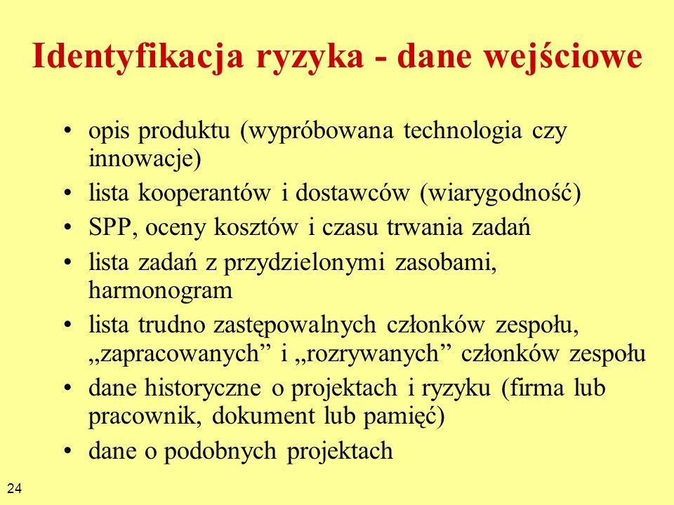 24 Identyfikacja ryzyka - dane wejściowe opis produktu (wypróbowana technologia czy innowacje) lista kooperantów i dostawców (wiarygodność) SPP, oceny