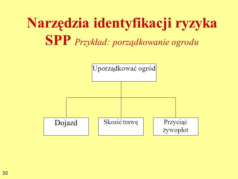 30 Narzędzia identyfikacji ryzyka SPP Przykład: porządkowanie ogrodu Uporządkować ogród Dojazd Skosić trawęPrzyciąć żywopłot