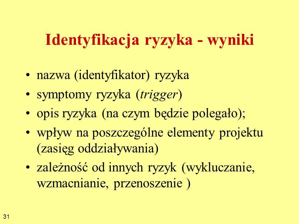 31 Identyfikacja ryzyka - wyniki nazwa (identyfikator) ryzyka symptomy ryzyka (trigger) opis ryzyka (na czym będzie polegało); wpływ na poszczególne e