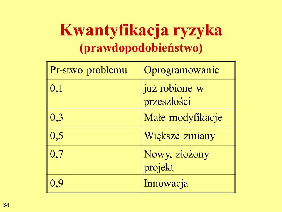 34 Pr-stwo problemuOprogramowanie 0,1już robione w przeszłości 0,3Małe modyfikacje 0,5Większe zmiany 0,7Nowy, złożony projekt 0,9Innowacja Kwantyfikac
