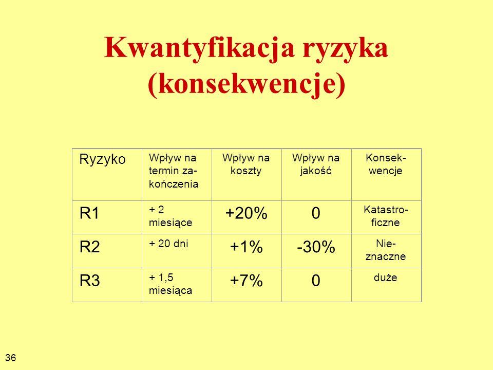 36 Kwantyfikacja ryzyka (konsekwencje) Ryzyko Wpływ na termin za- kończenia Wpływ na koszty Wpływ na jakość Konsek- wencje R1 + 2 miesiące +20%0 Katas