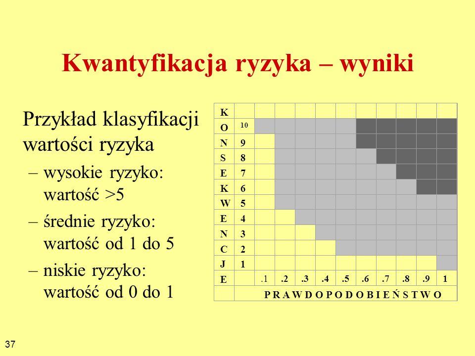 37 Kwantyfikacja ryzyka – wyniki Przykład klasyfikacji wartości ryzyka –wysokie ryzyko: wartość >5 –średnie ryzyko: wartość od 1 do 5 –niskie ryzyko: