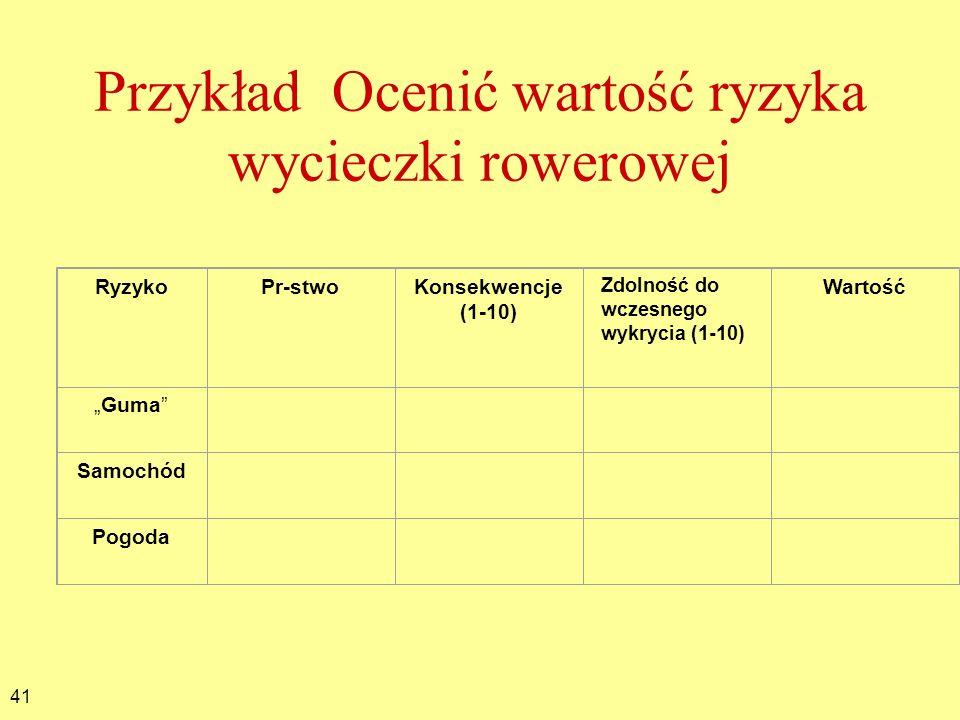 41 Przykład Ocenić wartość ryzyka wycieczki rowerowej RyzykoPr-stwoKonsekwencje (1-10) Zdolność do wczesnego wykrycia (1-10) Wartość Guma Samochód Pog