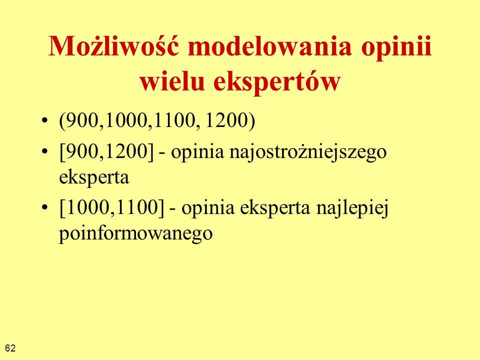 62 Możliwość modelowania opinii wielu ekspertów (900,1000,1100, 1200) [900,1200] - opinia najostrożniejszego eksperta [1000,1100] - opinia eksperta na