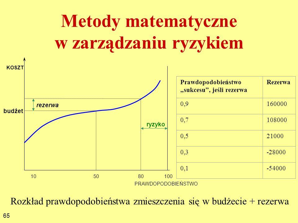 65 Metody matematyczne w zarządzaniu ryzykiem Rozkład prawdopodobieństwa zmieszczenia się w budżecie + rezerwa 100 80 5010 PRAWDOPODOBIEŃSTWO KOSZT bu