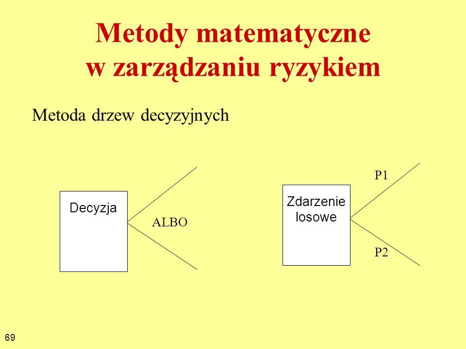69 Metody matematyczne w zarządzaniu ryzykiem Metoda drzew decyzyjnych Decyzja Zdarzenie losowe P1 P2 ALBO