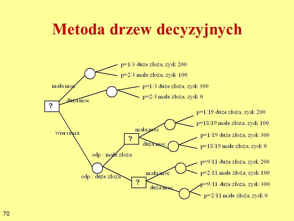 70 Metoda drzew decyzyjnych