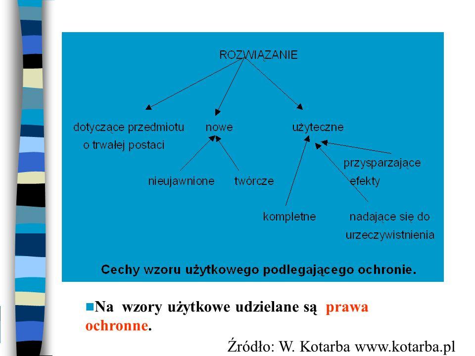 Na wzory użytkowe udzielane są prawa ochronne. Źródło: W. Kotarba www.kotarba.pl